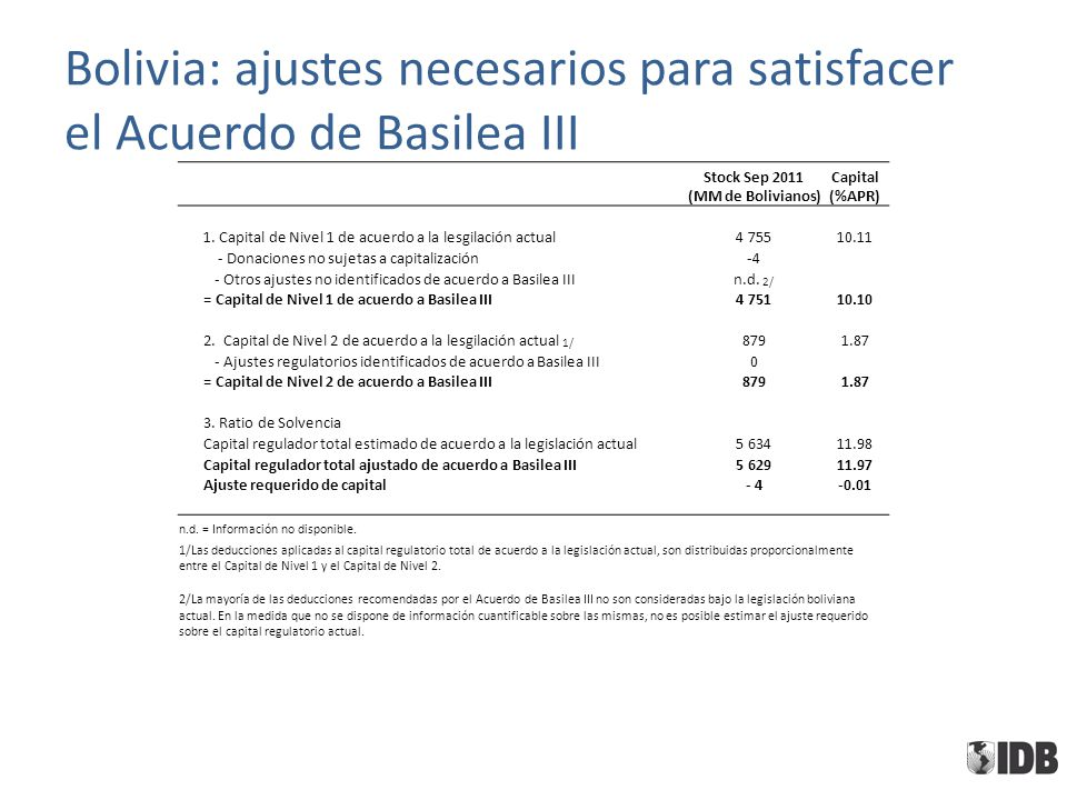 Bolivia: ajustes necesarios para satisfacer el Acuerdo de Basilea III Stock Sep 2011 (MM de Bolivianos) Capital (%APR) 1. Capital de Nivel 1 de acuerd