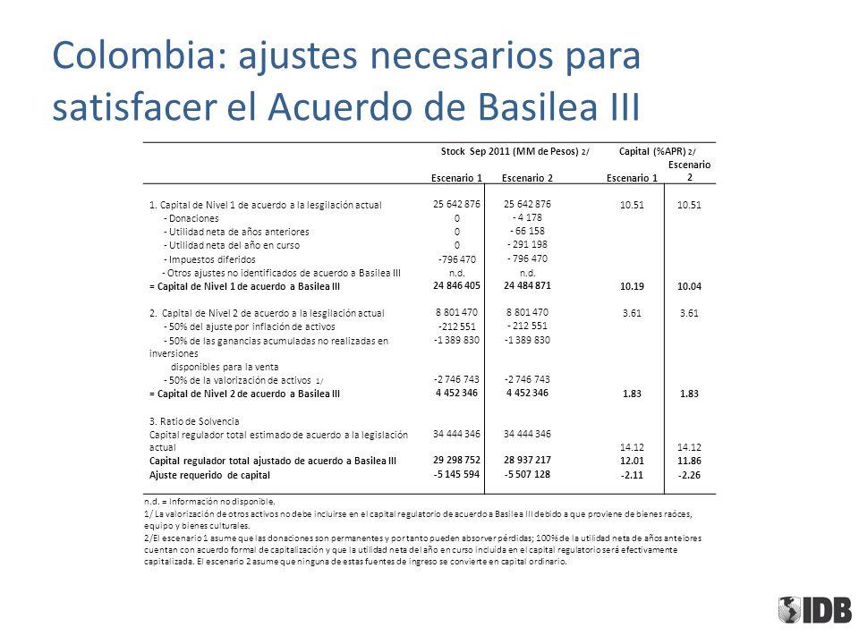 Colombia: ajustes necesarios para satisfacer el Acuerdo de Basilea III Stock Sep 2011 (MM de Pesos) 2/ Capital (%APR) 2/ Escenario 1Escenario 2 Escenario 1 Escenario 2 1.