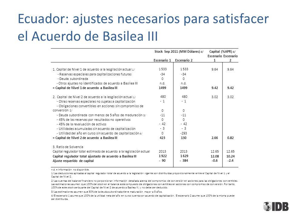 Ecuador: ajustes necesarios para satisfacer el Acuerdo de Basilea III Stock Sep 2011 (MM Dólares) 4/ Capital (%APR) 4/ Escenario 1Escenario 2 Escenari