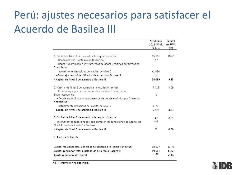 Perú: ajustes necesarios para satisfacer el Acuerdo de Basilea III Stock Sep 2011 (MM. Soles) Capital to RWA (%) 1. Capital de Nivel 1 de acuerdo a la