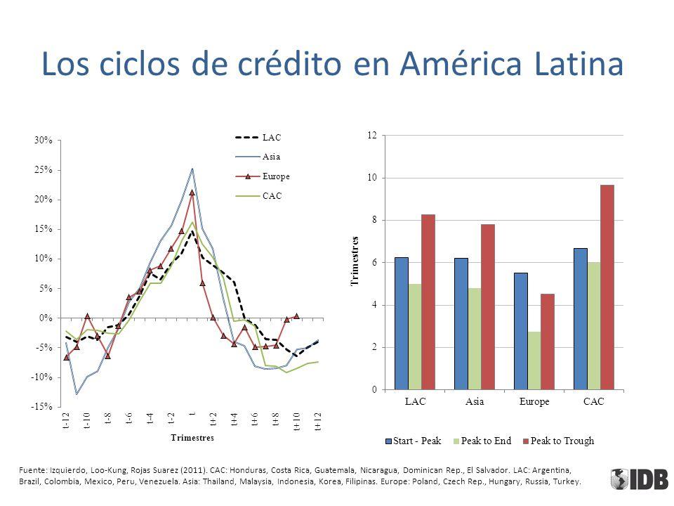 Los ciclos de crédito en América Latina Fuente: Izquierdo, Loo-Kung, Rojas Suarez (2011). CAC: Honduras, Costa Rica, Guatemala, Nicaragua, Dominican R
