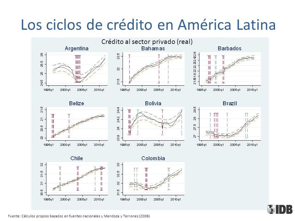 Fuente: Cálculos propios basados en fuentes nacionales y Mendoza y Terrones (2008) Crédito al sector privado (real) Los ciclos de crédito en América Latina