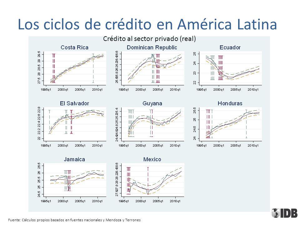 Fuente: Cálculos propios basados en fuentes nacionales y Mendoza y Terrones Crédito al sector privado (real) Los ciclos de crédito en América Latina