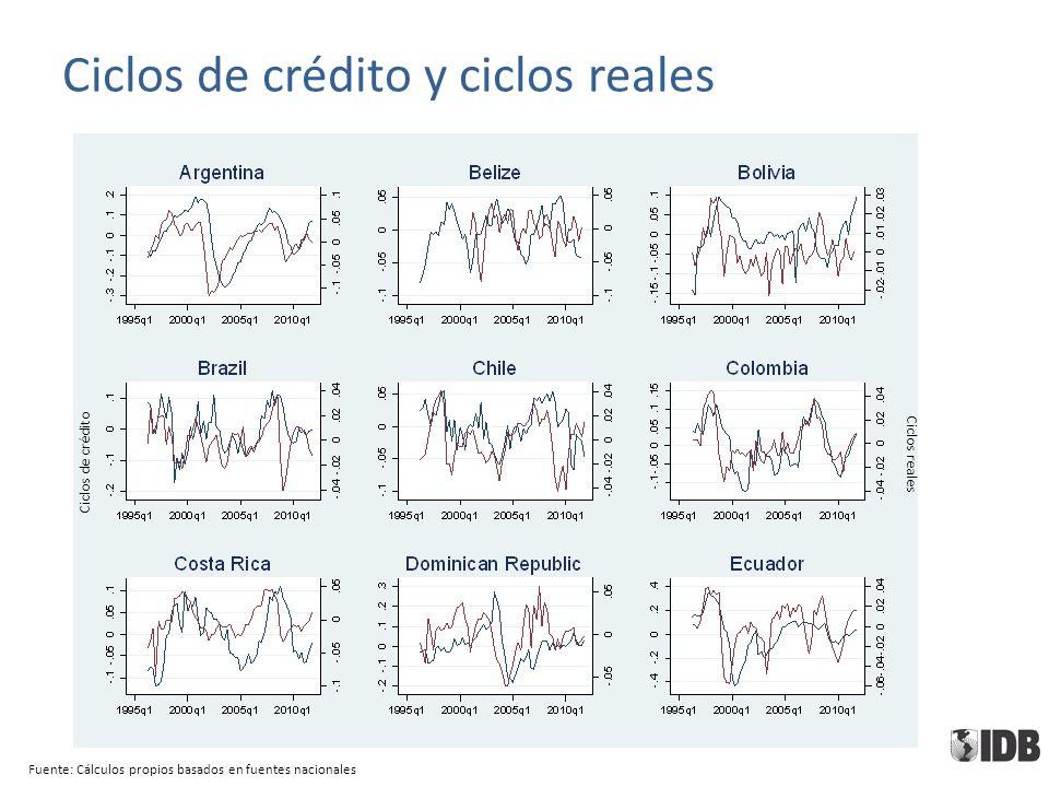 Ciclos de crédito y ciclos reales Fuente: Cálculos propios basados en fuentes nacionales Ciclos de crédito Ciclos reales