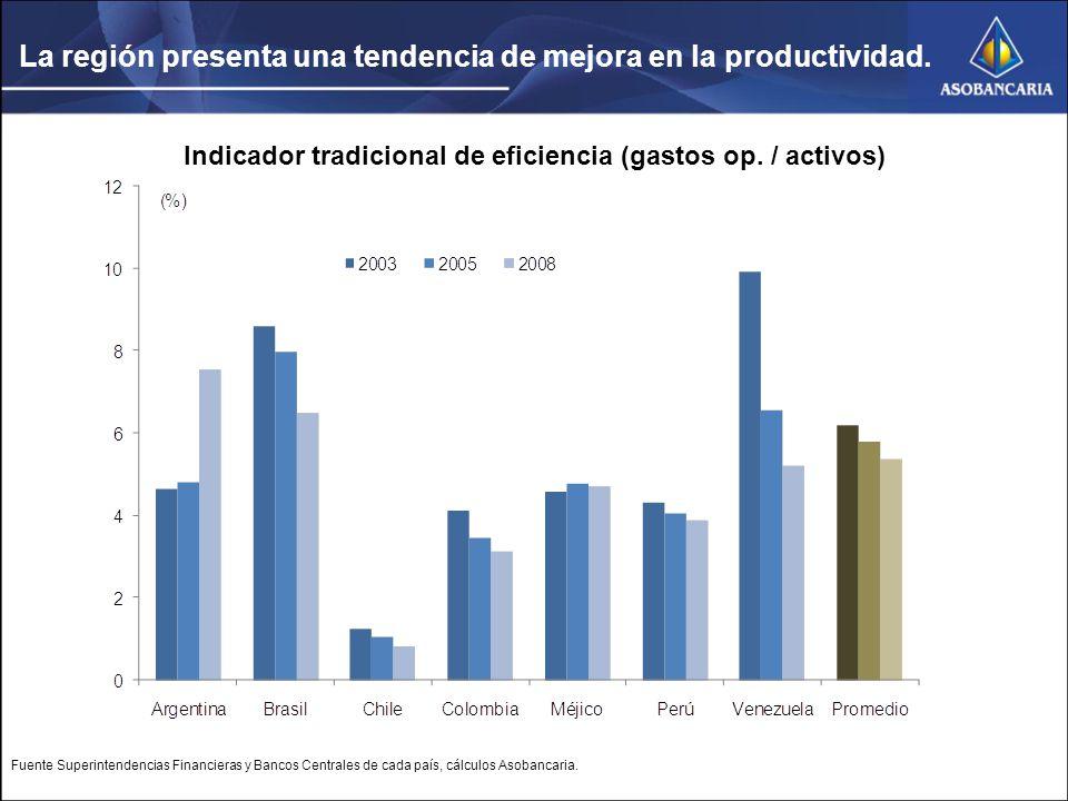 La región presenta una tendencia de mejora en la productividad.