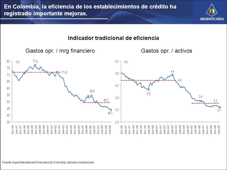 En Colombia, la eficiencia de los establecimientos de crédito ha registrado importante mejoras.