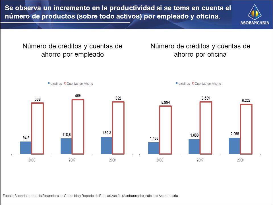 Se observa un incremento en la productividad si se toma en cuenta el número de productos (sobre todo activos) por empleado y oficina.
