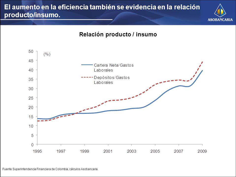 El aumento en la eficiencia también se evidencia en la relación producto/insumo.