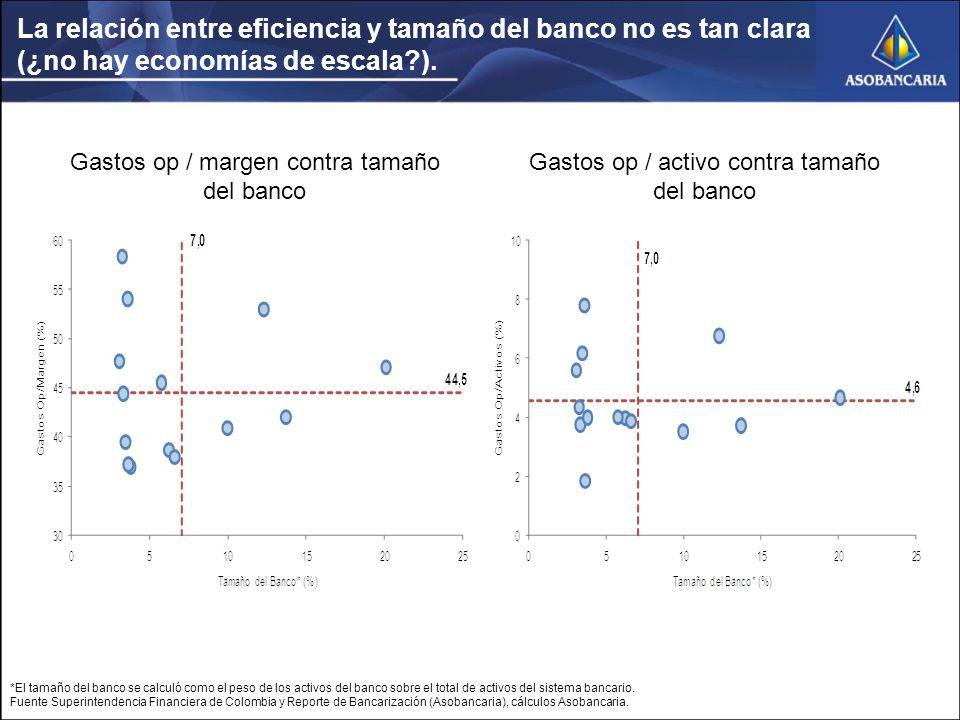 La relación entre eficiencia y tamaño del banco no es tan clara (¿no hay economías de escala?).