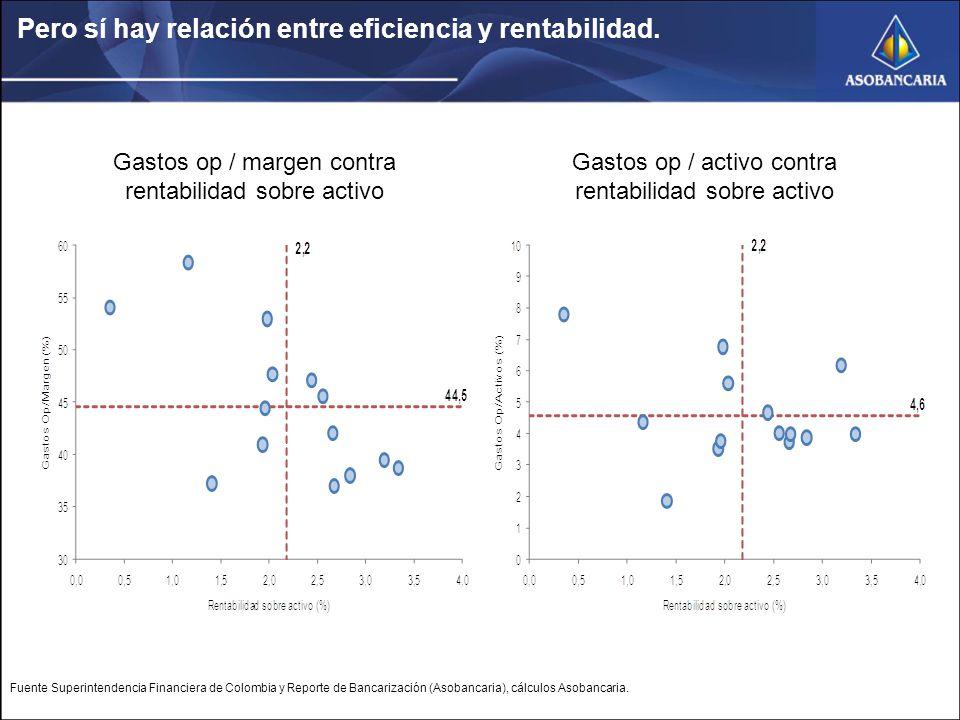 Pero sí hay relación entre eficiencia y rentabilidad.