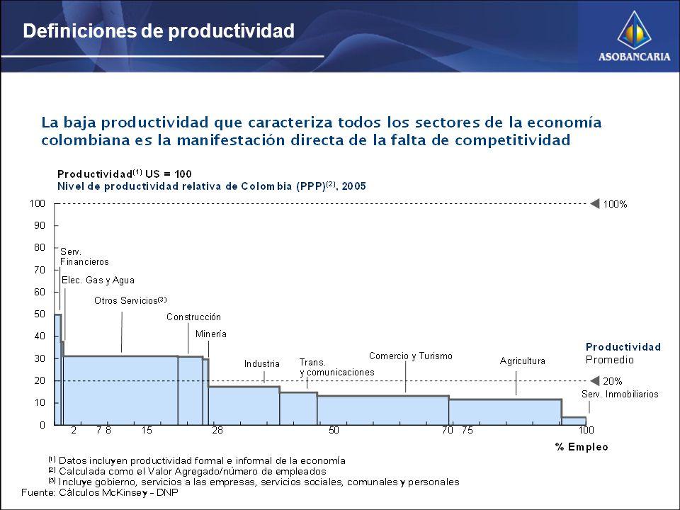 Definiciones de productividad