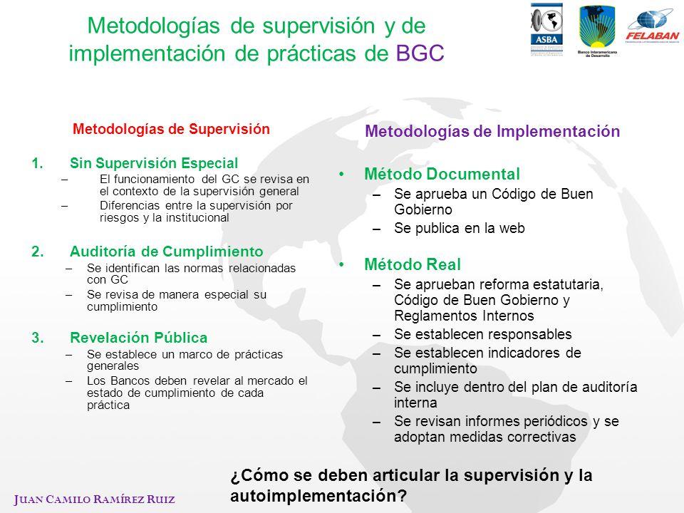 J UAN C AMILO R AMÍREZ R UIZ Metodologías de supervisión y de implementación de prácticas de BGC Metodologías de Supervisión 1.Sin Supervisión Especia