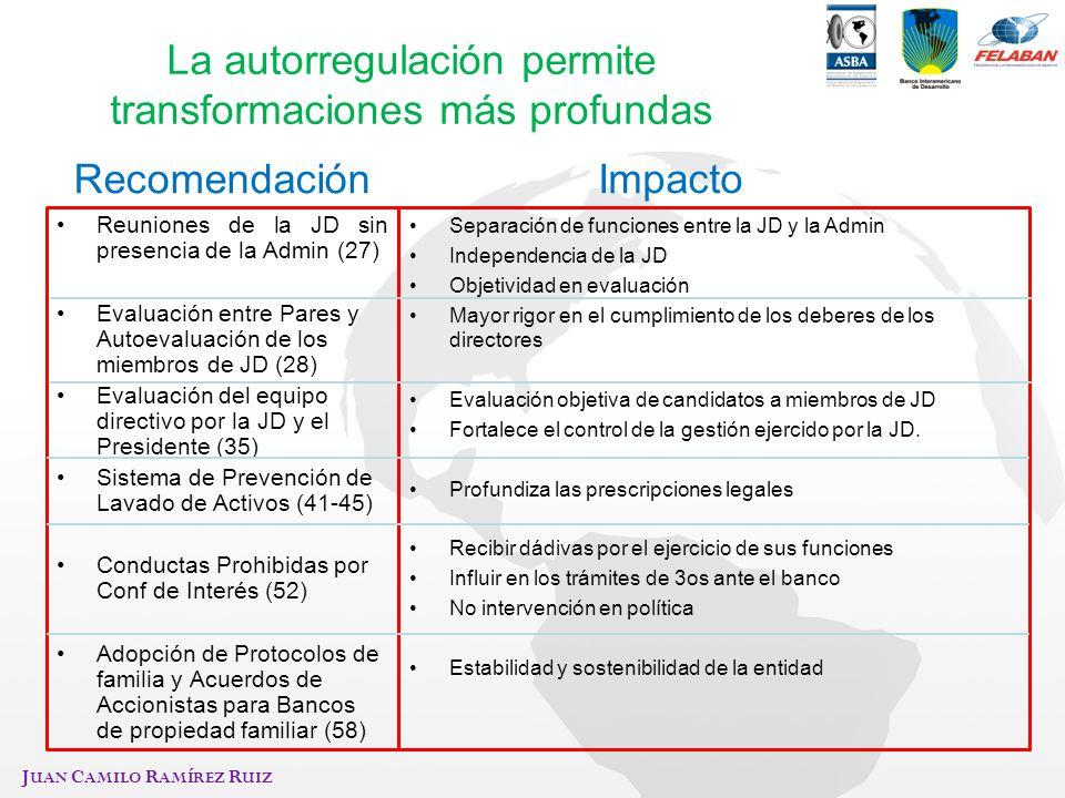 J UAN C AMILO R AMÍREZ R UIZ La autorregulación permite transformaciones más profundas Reuniones de la JD sin presencia de la Admin (27) Evaluación en