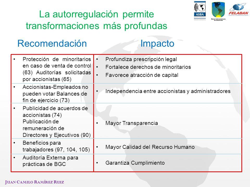 J UAN C AMILO R AMÍREZ R UIZ La autorregulación permite transformaciones más profundas Protección de minoritarios en caso de venta de control (63) Aud