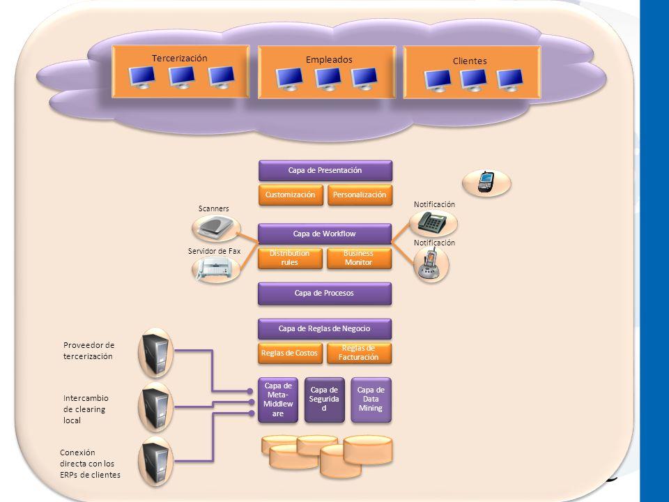 Tercerización Empleados Clientes Capa de PresentaciónCustomizaciónPersonalizaciónCapa de Workflow Distribution rules Business Monitor Capa de Procesos