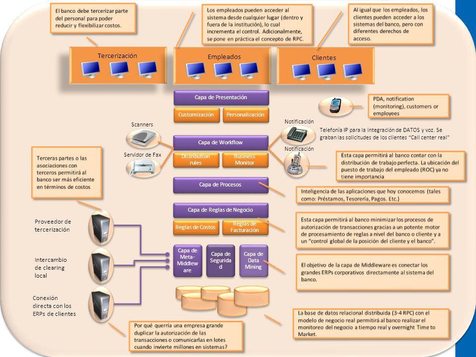 Tercerización Empleados Clientes Scanners Servidor de Fax Proveedor de tercerización Intercambio de clearing local Conexión directa con los ERPs de cl