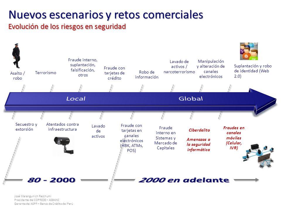 José Marangunich Racchumi Presidente del COPREDE – ASBANC Gerente del ASPF – Banco de Crédito del Perú Asalto / robo Secuestro y extorsión Terrorismo Atentados contra infraestructura Fraude interno, suplantación, falsificación, otros Lavado de activos Fraude con tarjetas de crédito Suplantación y robo de identidad (Web 2.0) Fraude con tarjetas en canales electrónicos (HBK, ATMs, POS) Robo de información Fraude interno en Sistemas y Mercado de Capitales Lavado de activos / narcoterrorismo Ciberdelito Manipulación y alteración de canales electrónicos Fraudes en canales móviles (Celular, IVR) Amenazas a la seguridad informática Nuevos escenarios y retos comerciales Evolución de los riesgos en seguridad