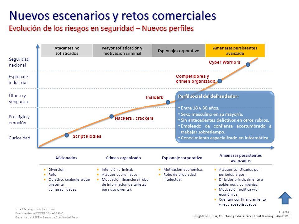 José Marangunich Racchumi Presidente del COPREDE – ASBANC Gerente del ASPF – Banco de Crédito del Perú Nuevos escenarios y retos comerciales Evolución