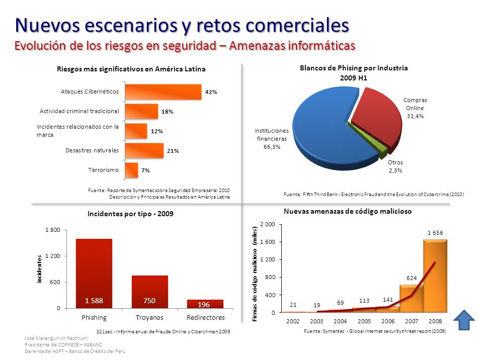 José Marangunich Racchumi Presidente del COPREDE – ASBANC Gerente del ASPF – Banco de Crédito del Perú S21sec - Informe anual de Fraude Online y Ciber