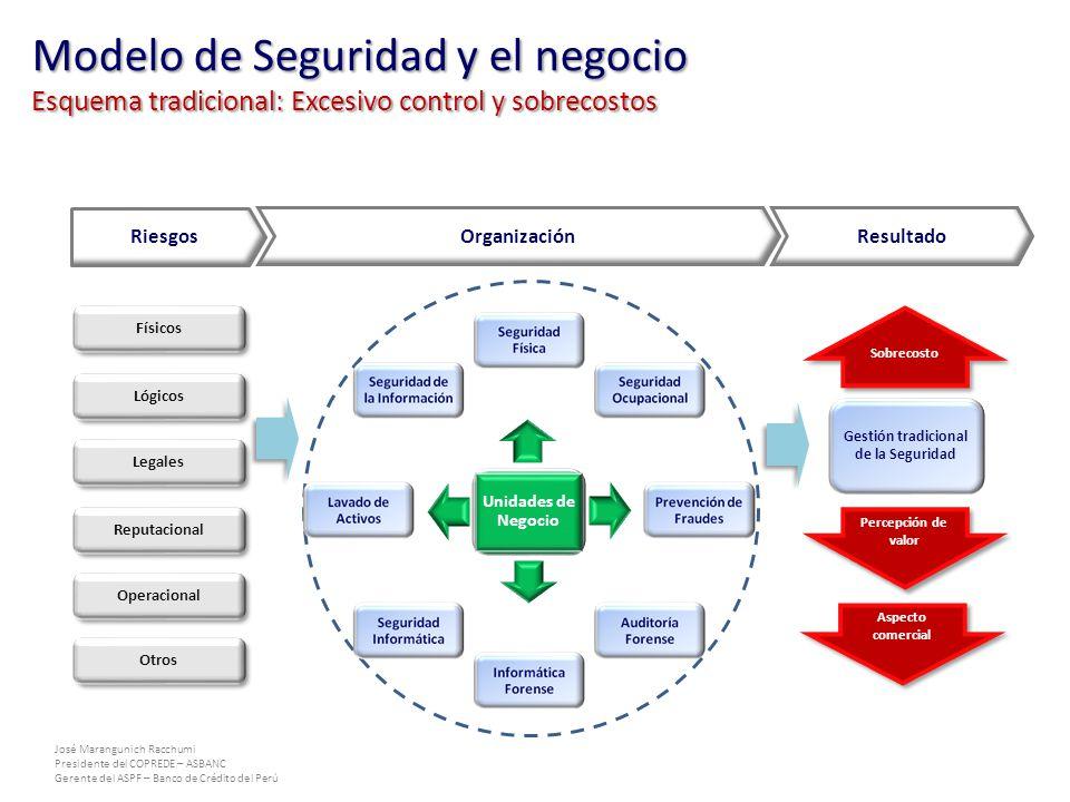 José Marangunich Racchumi Presidente del COPREDE – ASBANC Gerente del ASPF – Banco de Crédito del Perú Unidades de Negocio Riesgos OrganizaciónResulta