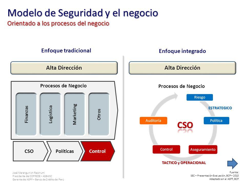José Marangunich Racchumi Presidente del COPREDE – ASBANC Gerente del ASPF – Banco de Crédito del Perú Procesos de Negocio Enfoque tradicional Enfoque