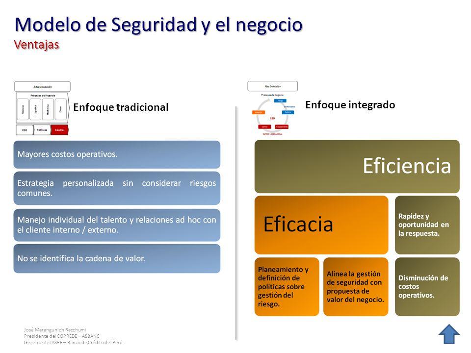 José Marangunich Racchumi Presidente del COPREDE – ASBANC Gerente del ASPF – Banco de Crédito del Perú Enfoque tradicional Enfoque integrado Modelo de Seguridad y el negocio Ventajas