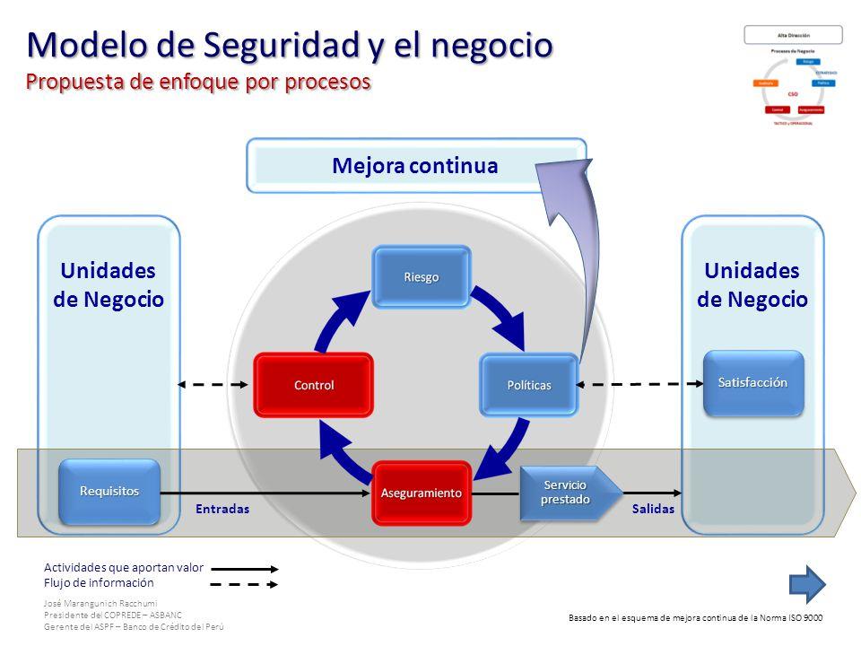 José Marangunich Racchumi Presidente del COPREDE – ASBANC Gerente del ASPF – Banco de Crédito del Perú Unidades de Negocio Basado en el esquema de mej