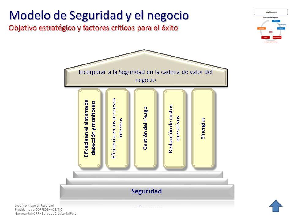 José Marangunich Racchumi Presidente del COPREDE – ASBANC Gerente del ASPF – Banco de Crédito del Perú Eficacia en el sistema de detección y monitoreo Sinergias Eficiencia en los procesos internos Gestión del riesgo Incorporar a la Seguridad en la cadena de valor del negocio Reducción de costos operativos Modelo de Seguridad y el negocio Objetivo estratégico y factores críticos para el éxito