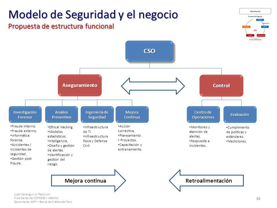 José Marangunich Racchumi Presidente del COPREDE – ASBANC Gerente del ASPF – Banco de Crédito del Perú CSOCSO Investigación Forense Centro de Operaciones Ingeniería de Seguridad Evaluación Mejora Continua Fraude interno.