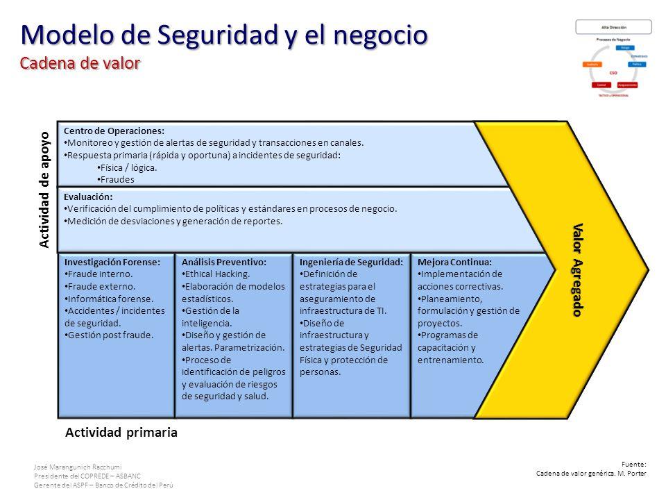 José Marangunich Racchumi Presidente del COPREDE – ASBANC Gerente del ASPF – Banco de Crédito del Perú Centro de Operaciones: Monitoreo y gestión de alertas de seguridad y transacciones en canales.