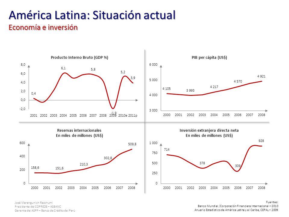 José Marangunich Racchumi Presidente del COPREDE – ASBANC Gerente del ASPF – Banco de Crédito del Perú América Latina: Situación actual Aspecto social Economía muestra signos de recuperación post-crisis 2008.