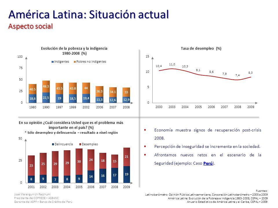 José Marangunich Racchumi Presidente del COPREDE – ASBANC Gerente del ASPF – Banco de Crédito del Perú América Latina: Situación actual Aspecto social