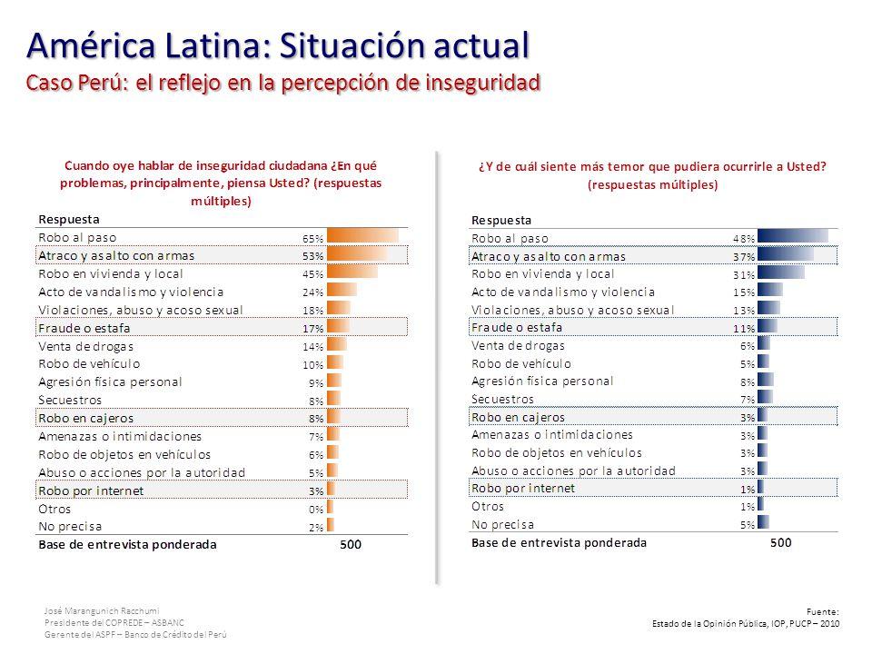 José Marangunich Racchumi Presidente del COPREDE – ASBANC Gerente del ASPF – Banco de Crédito del Perú Fuente: Estado de la Opinión Pública, IOP, PUCP – 2010 América Latina: Situación actual Caso Perú: el reflejo en la percepción de inseguridad