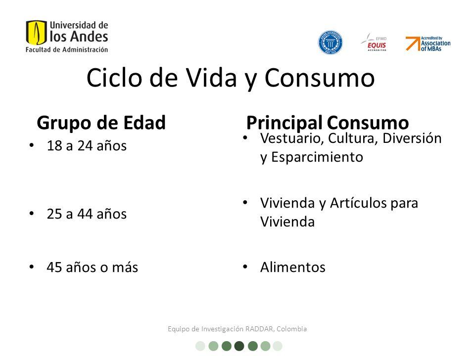 Equipo de Investigación RADDAR, Colombia 18 a 24 años 25 a 44 años 45 años o más Ciclo de Vida y Consumo Grupo de EdadPrincipal Consumo Vestuario, Cultura, Diversión y Esparcimiento Vivienda y Artículos para Vivienda Alimentos