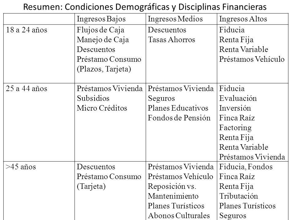 Resumen: Condiciones Demográficas y Disciplinas Financieras Ingresos BajosIngresos MediosIngresos Altos 18 a 24 añosFlujos de Caja Manejo de Caja Descuentos Préstamo Consumo (Plazos, Tarjeta) Descuentos Tasas Ahorros Fiducia Renta Fija Renta Variable Préstamos Vehículo 25 a 44 añosPréstamos Vivienda Subsidios Micro Créditos Préstamos Vivienda Seguros Planes Educativos Fondos de Pensión Fiducia Evaluación Inversión Finca Raíz Factoring Renta Fija Renta Variable Préstamos Vivienda >45 añosDescuentos Préstamo Consumo (Tarjeta) Préstamos Vivienda Préstamos Vehículo Reposición vs.