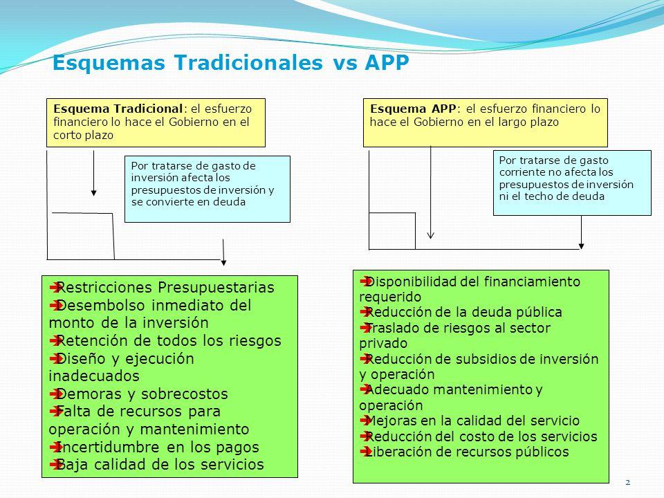 Esquemas Tradicionales vs APP 2 Esquema Tradicional: el esfuerzo financiero lo hace el Gobierno en el corto plazo Esquema APP: el esfuerzo financiero
