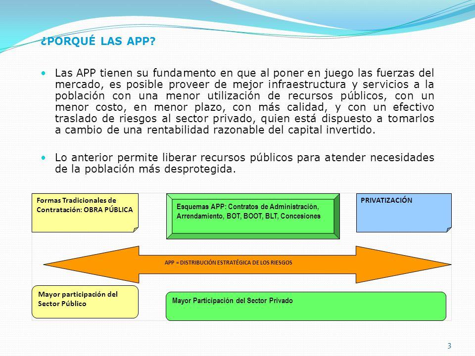 3 ¿PORQUÉ LAS APP? Las APP tienen su fundamento en que al poner en juego las fuerzas del mercado, es posible proveer de mejor infraestructura y servic