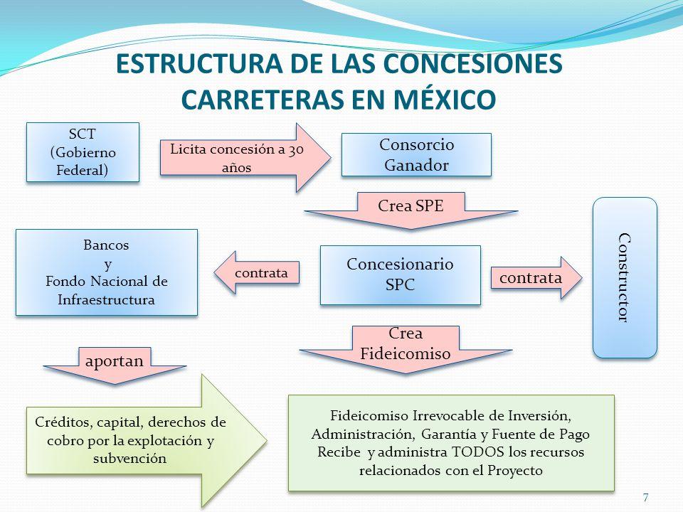 ESTRUCTURA DE LAS CONCESIONES CARRETERAS EN MÉXICO 7 SCT (Gobierno Federal) SCT (Gobierno Federal) Consorcio Ganador Crea SPE Concesionario SPC Conces