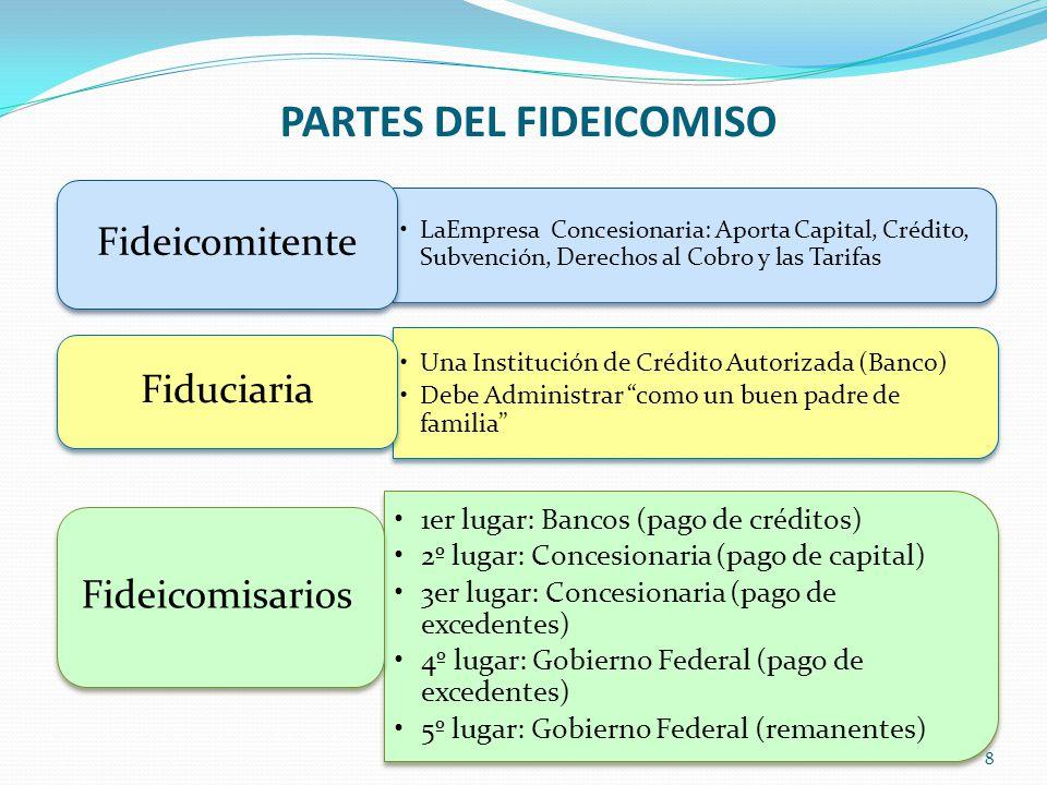1er lugar: Bancos (pago de créditos) 2º lugar: Concesionaria (pago de capital) 3er lugar: Concesionaria (pago de excedentes) 4º lugar: Gobierno Federa