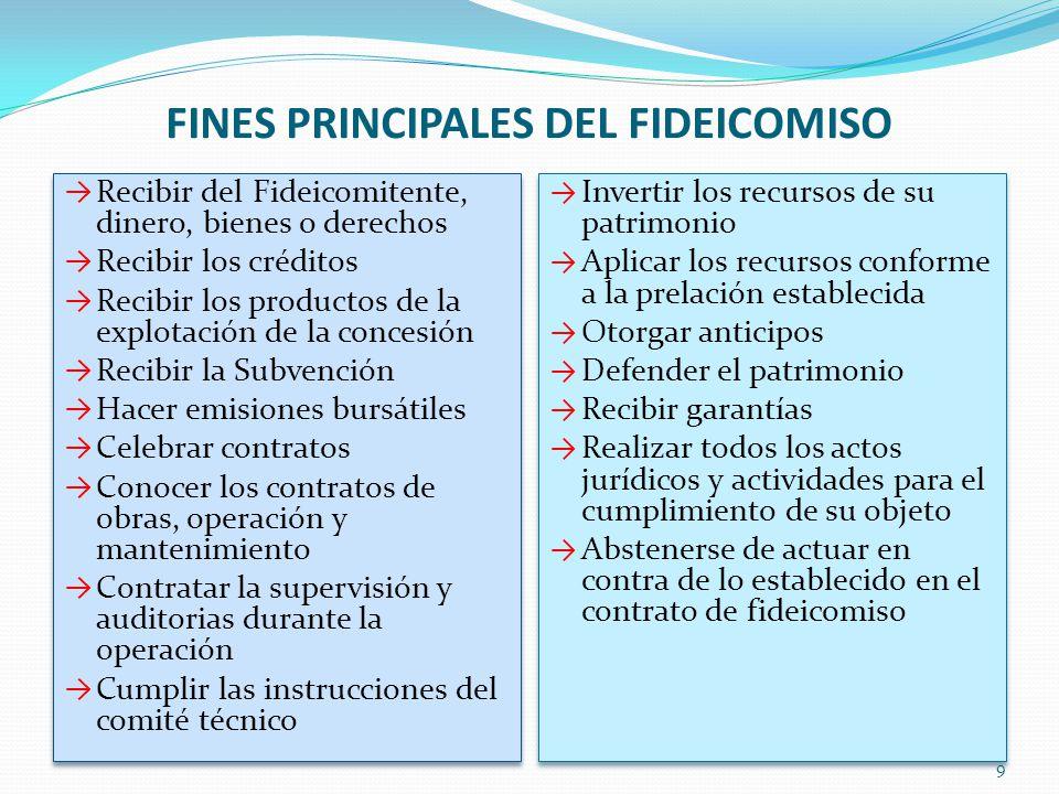 FINES PRINCIPALES DEL FIDEICOMISO Recibir del Fideicomitente, dinero, bienes o derechos Recibir los créditos Recibir los productos de la explotación d