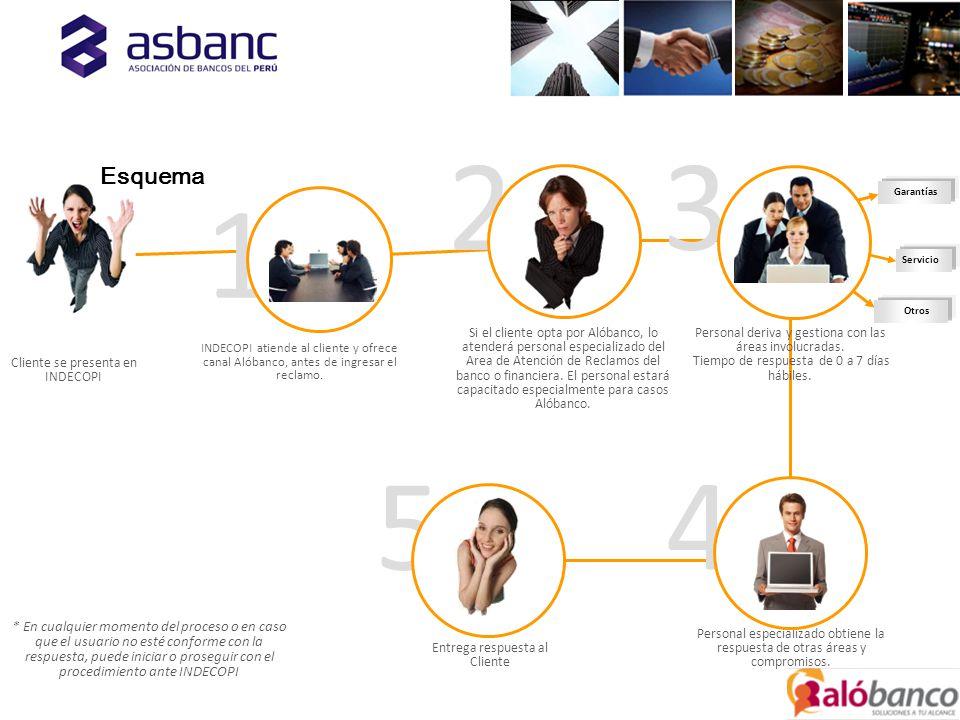 Garantías Servicio Otros 1 23 Personal deriva y gestiona con las áreas involucradas.