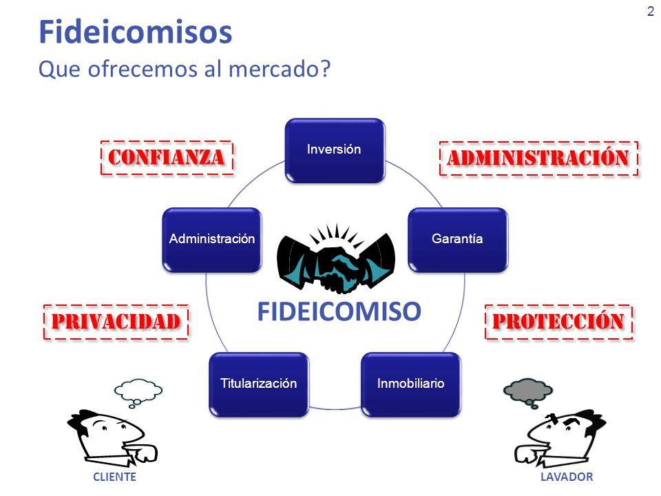 2 InversiónGarantíaInmobiliarioTitularizaciónAdministración Fideicomisos Que ofrecemos al mercado? FIDEICOMISO CONFIANZA PRIVACIDAD PROTECCIÓN ADMINIS