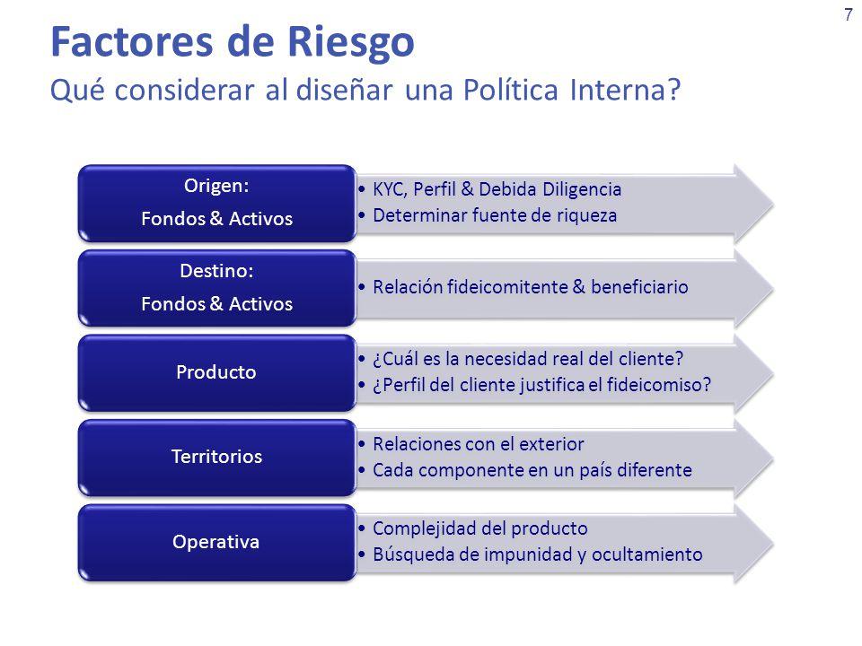 7 Factores de Riesgo Qué considerar al diseñar una Política Interna? KYC, Perfil & Debida Diligencia Determinar fuente de riqueza Origen: Fondos & Act