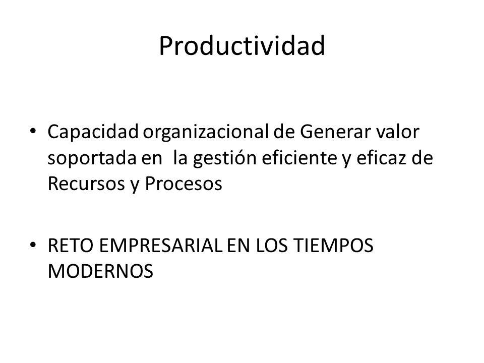 Productividad Capacidad organizacional de Generar valor soportada en la gestión eficiente y eficaz de Recursos y Procesos RETO EMPRESARIAL EN LOS TIEM