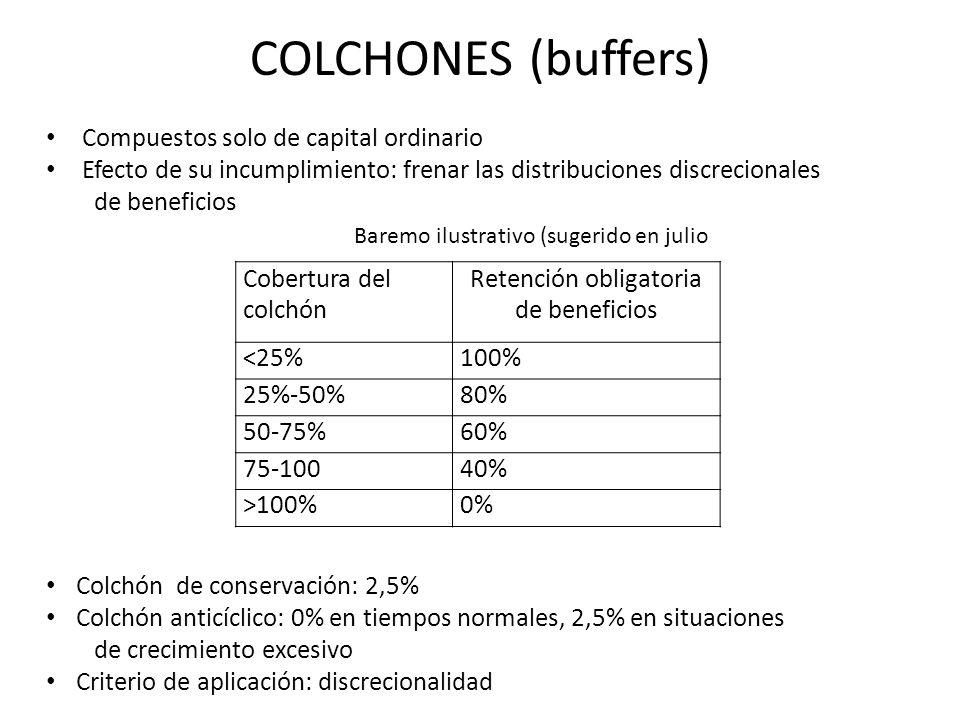 COLCHONES (buffers) Cobertura del colchón Retención obligatoria de beneficios <25%100% 25%-50%80% 50-75%60% 75-10040% >100%0% Compuestos solo de capit