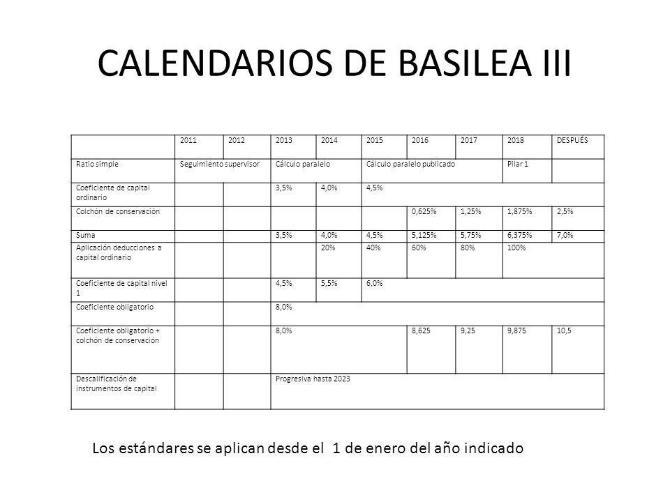 CALENDARIOS DE BASILEA III 20112012201320142015201620172018DESPUÉS Ratio simpleSeguimiento supervisorCálculo paraleloCálculo paralelo publicadoPilar 1