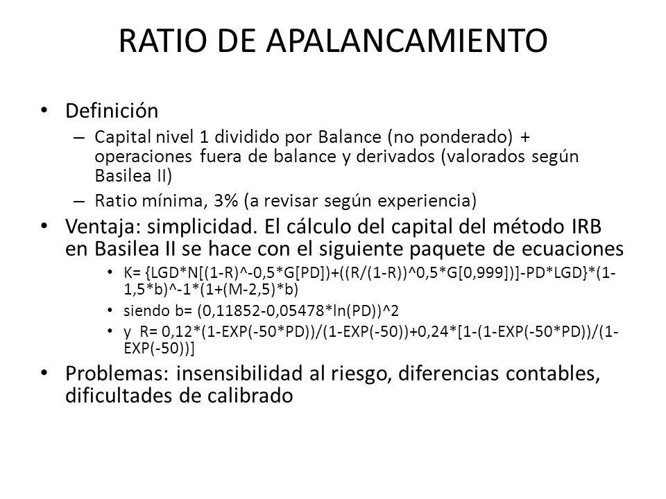 RATIO DE APALANCAMIENTO Definición – Capital nivel 1 dividido por Balance (no ponderado) + operaciones fuera de balance y derivados (valorados según B