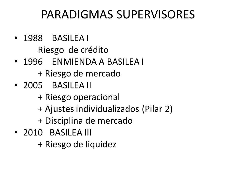 PARADIGMAS SUPERVISORES 1988 BASILEA I Riesgo de crédito 1996 ENMIENDA A BASILEA I + Riesgo de mercado 2005 BASILEA II + Riesgo operacional + Ajustes