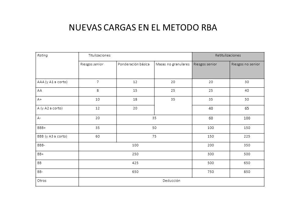 Rating TitulizacionesRetitulizaciones Riesgos seniorPonderación básicaMasas no granularesRiesgos seniorRiesgos no senior AAA (y A1 a corto)71220 30 AA