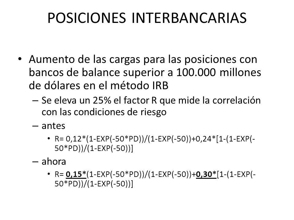 POSICIONES INTERBANCARIAS Aumento de las cargas para las posiciones con bancos de balance superior a 100.000 millones de dólares en el método IRB – Se